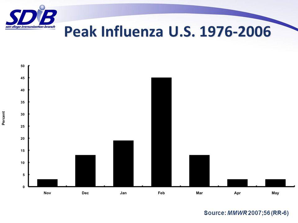 Peak Influenza U.S. 1976-2006 45% 19% 13% 13% 3% 3% 3%