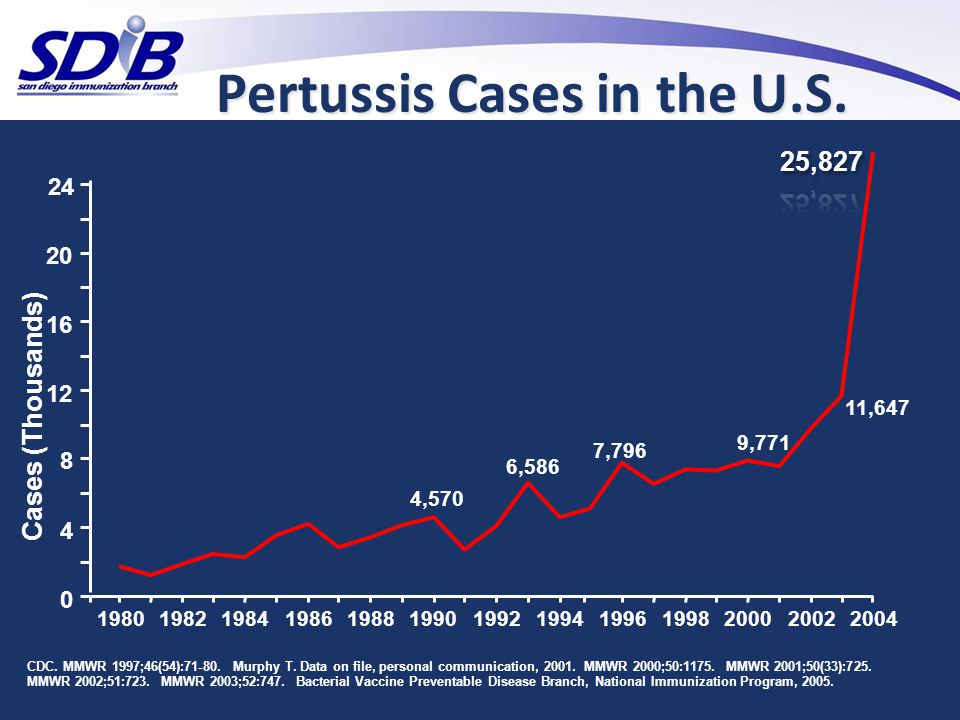 Pertussis Cases in the U.S.