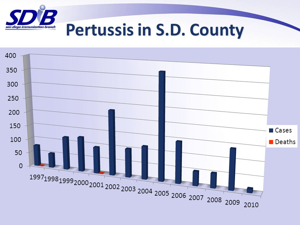 Pertussis in S.D. County Here is some data specific to San Diego.