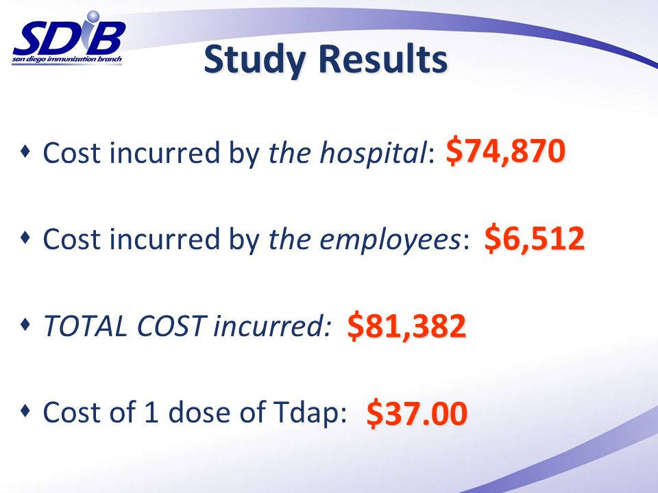 Study Results Cost incurred by the hospital: Cost incurred by the employees: TOTAL COST incurred: