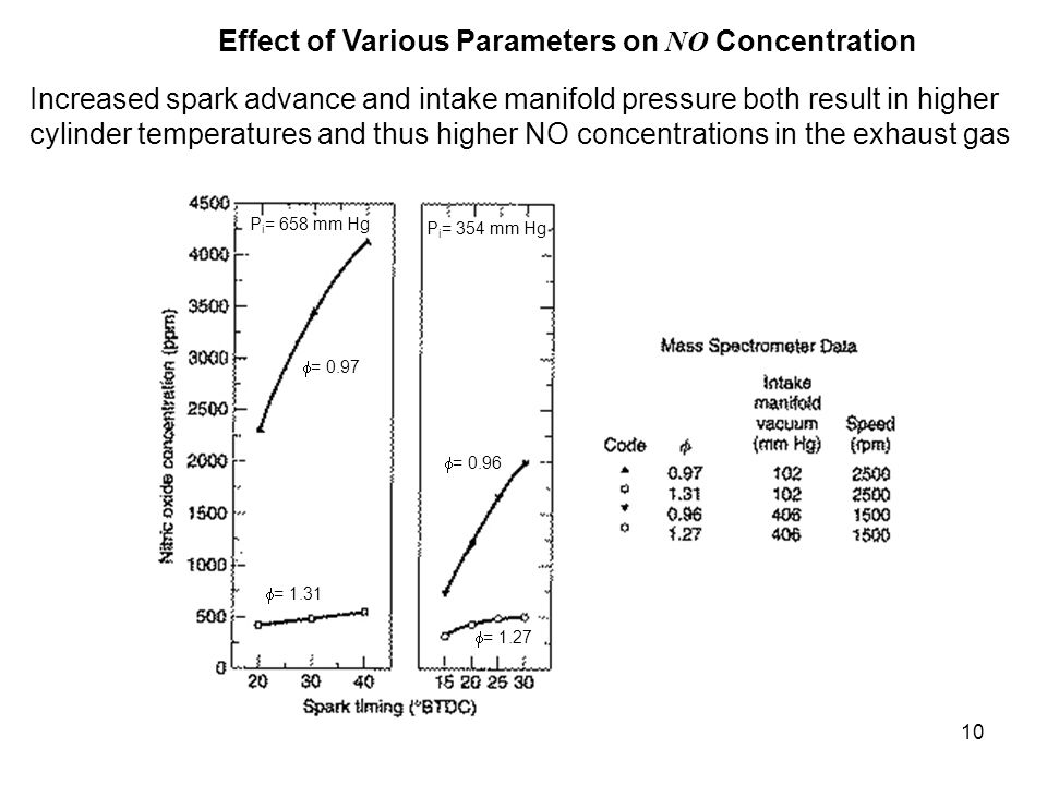 Effect of Various Parameters on NO Concentration