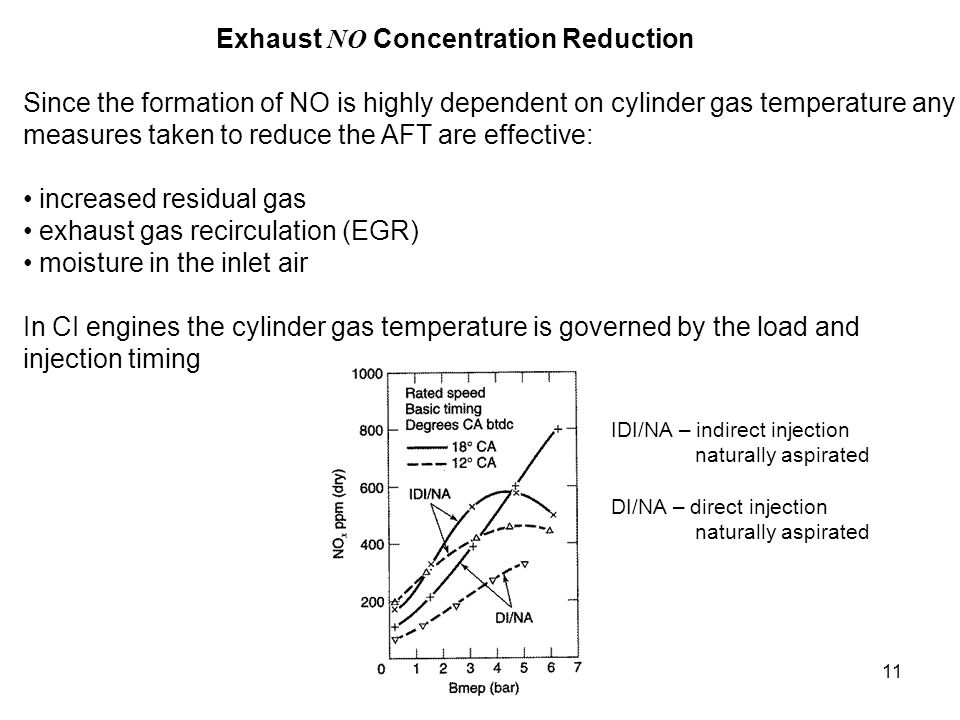 Exhaust NO Concentration Reduction