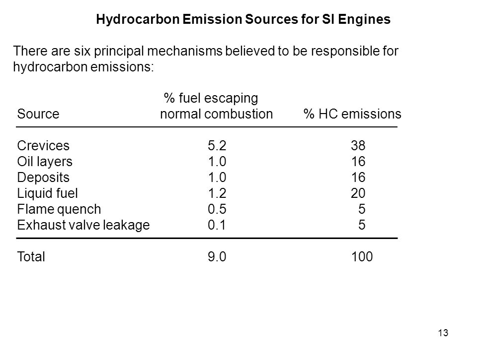 Hydrocarbon Emission Sources for SI Engines