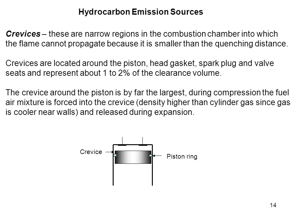 Hydrocarbon Emission Sources