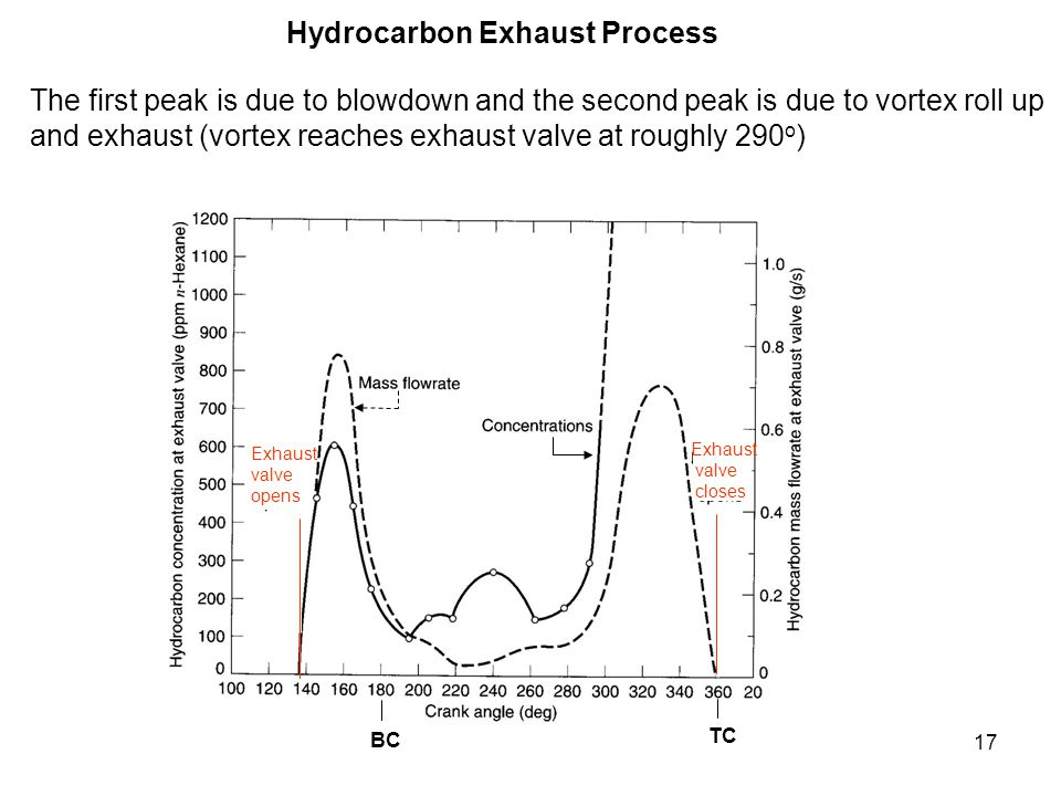 Hydrocarbon Exhaust Process
