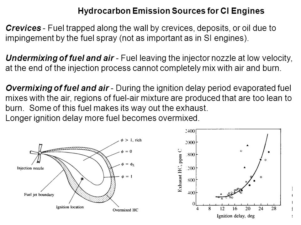 Hydrocarbon Emission Sources for CI Engines