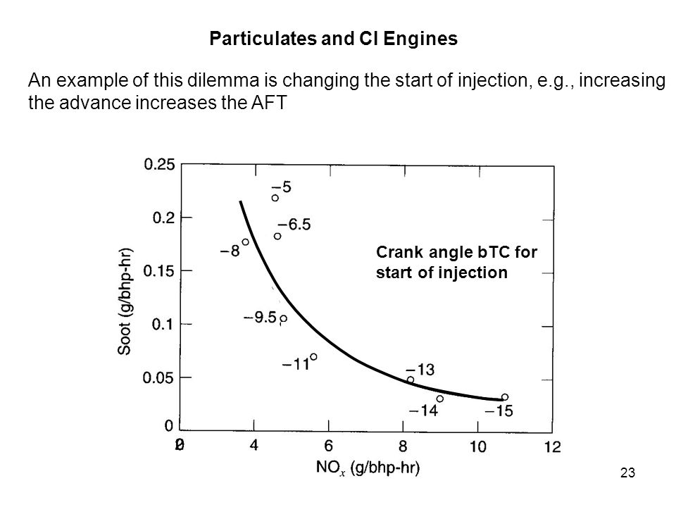 Particulates and CI Engines