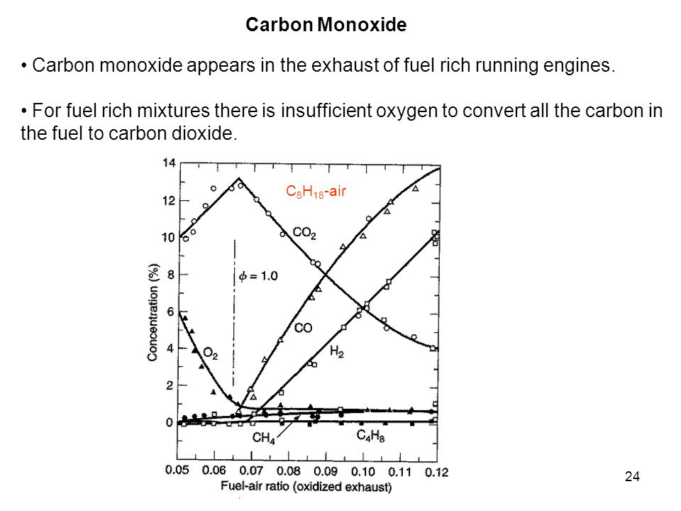 Carbon monoxide appears in the exhaust of fuel rich running engines.