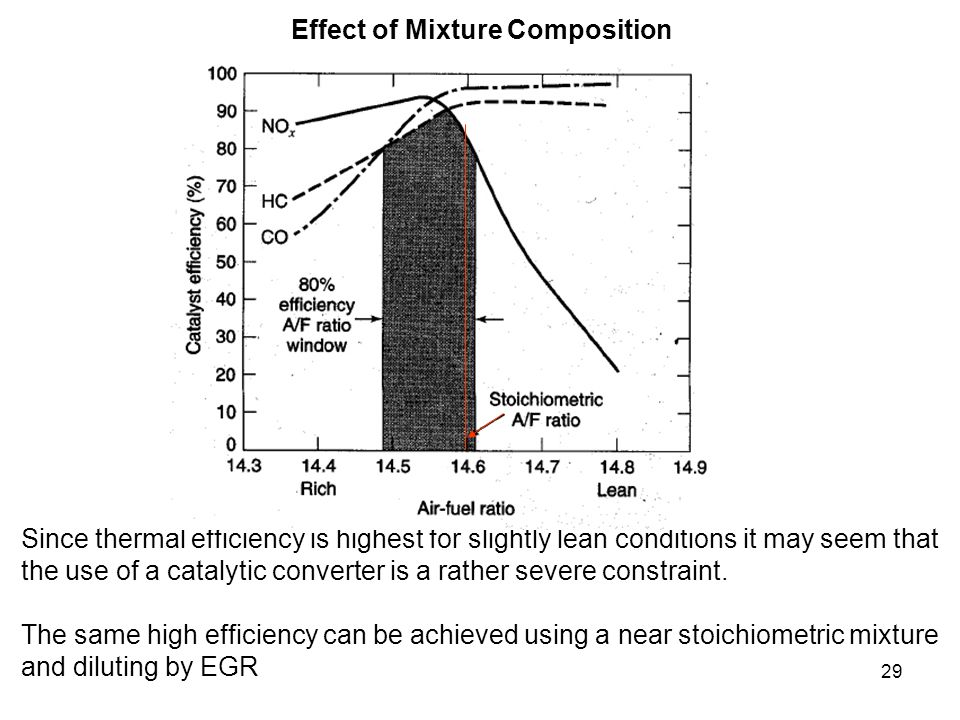 Effect of Mixture Composition