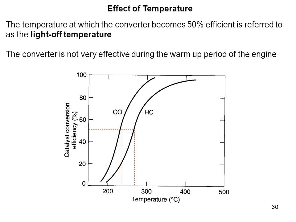 Effect of Temperature The temperature at which the converter becomes 50% efficient is referred to. as the light-off temperature.