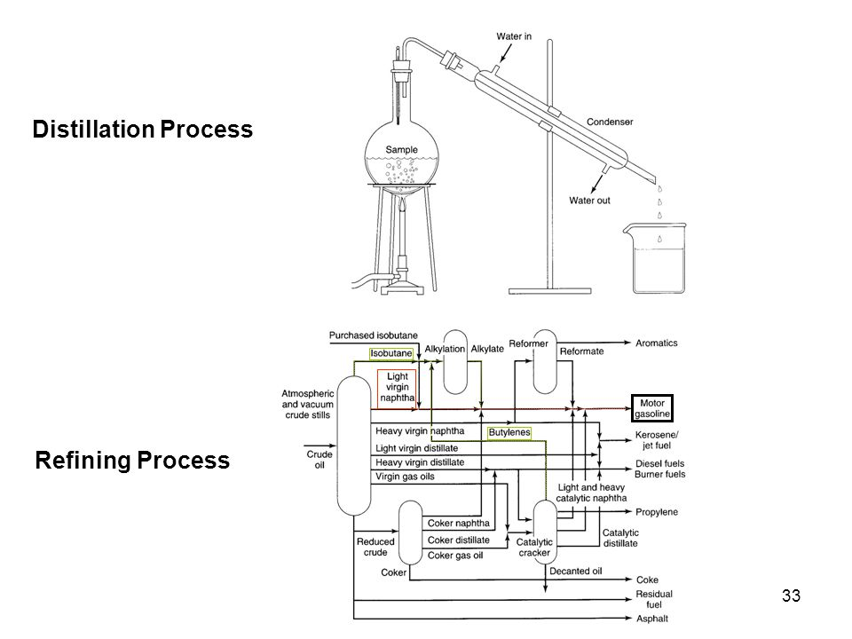Distillation Process Refining Process
