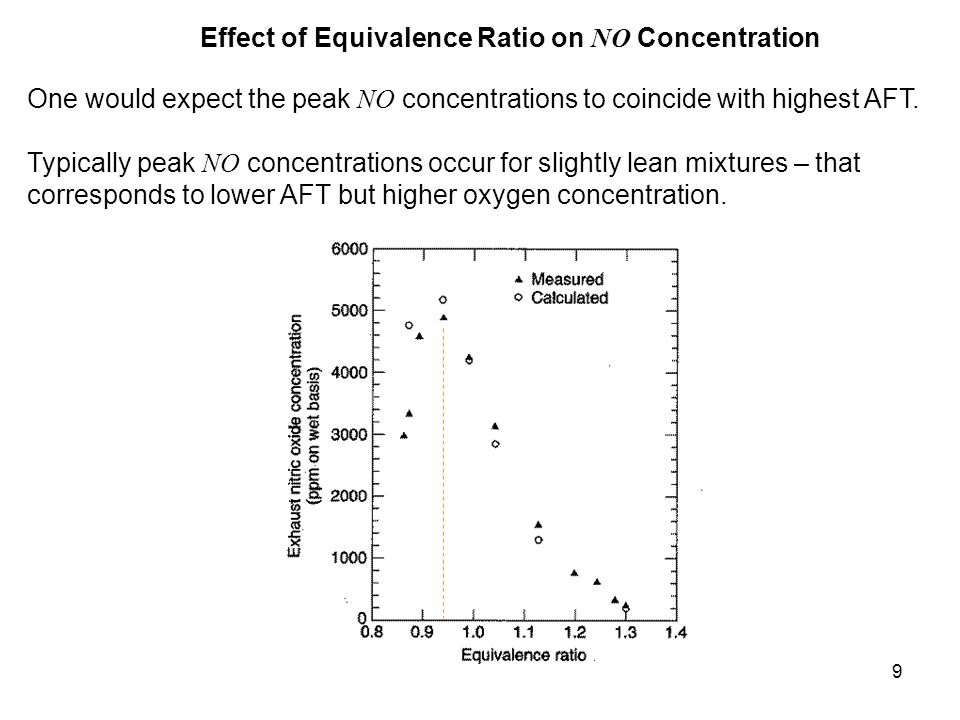 Effect of Equivalence Ratio on NO Concentration