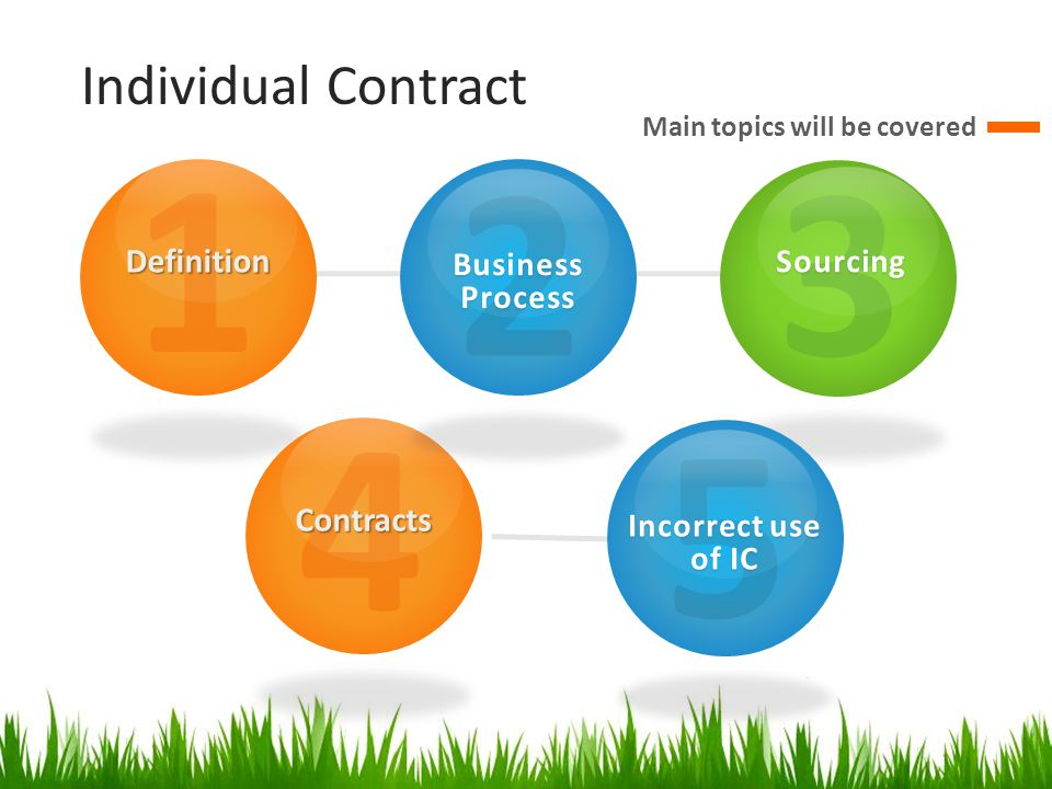 1 2 3 4 5 Individual Contract Definition Contracts Business Process