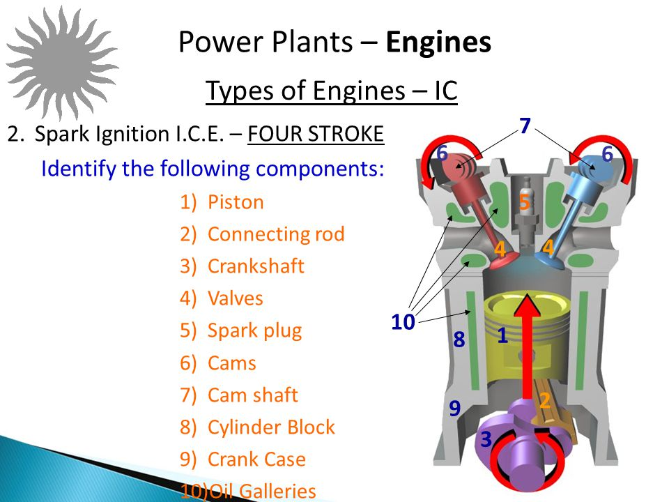 Power Plants – Engines 3-6 Types of Engines – IC 7