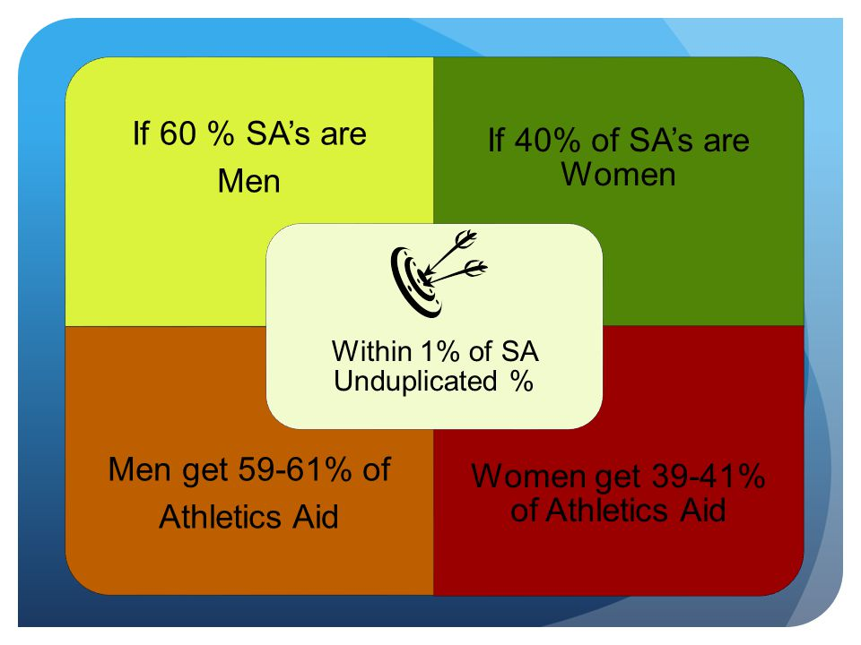 Women get 39-41% of Athletics Aid