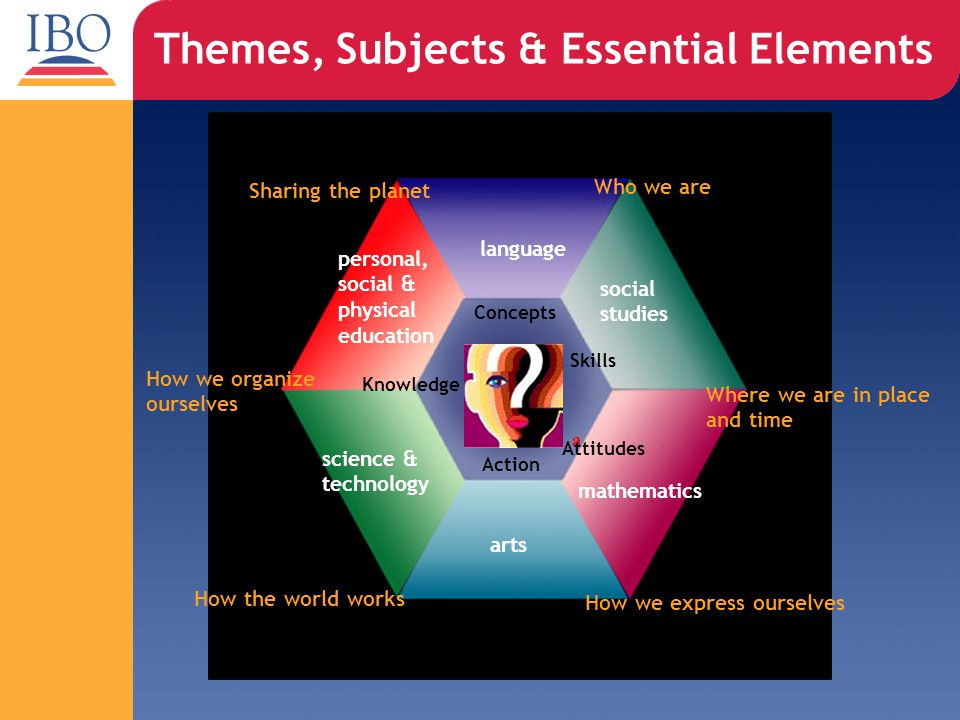 Themes, Subjects & Essential Elements
