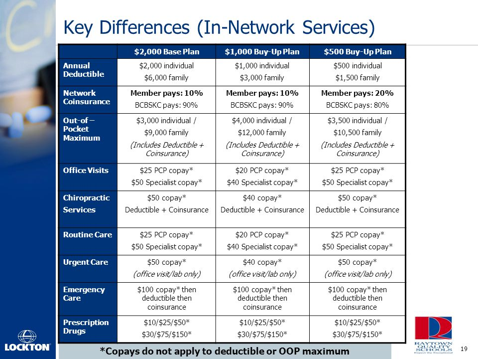 Key Differences (In-Network Services)