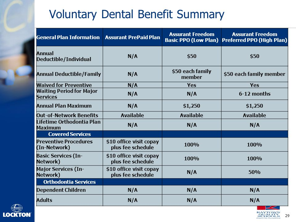 Voluntary Dental Benefit Summary