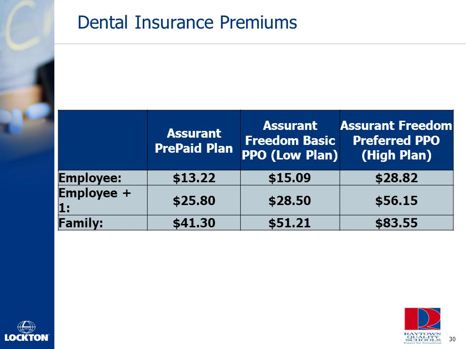 Dental Insurance Premiums
