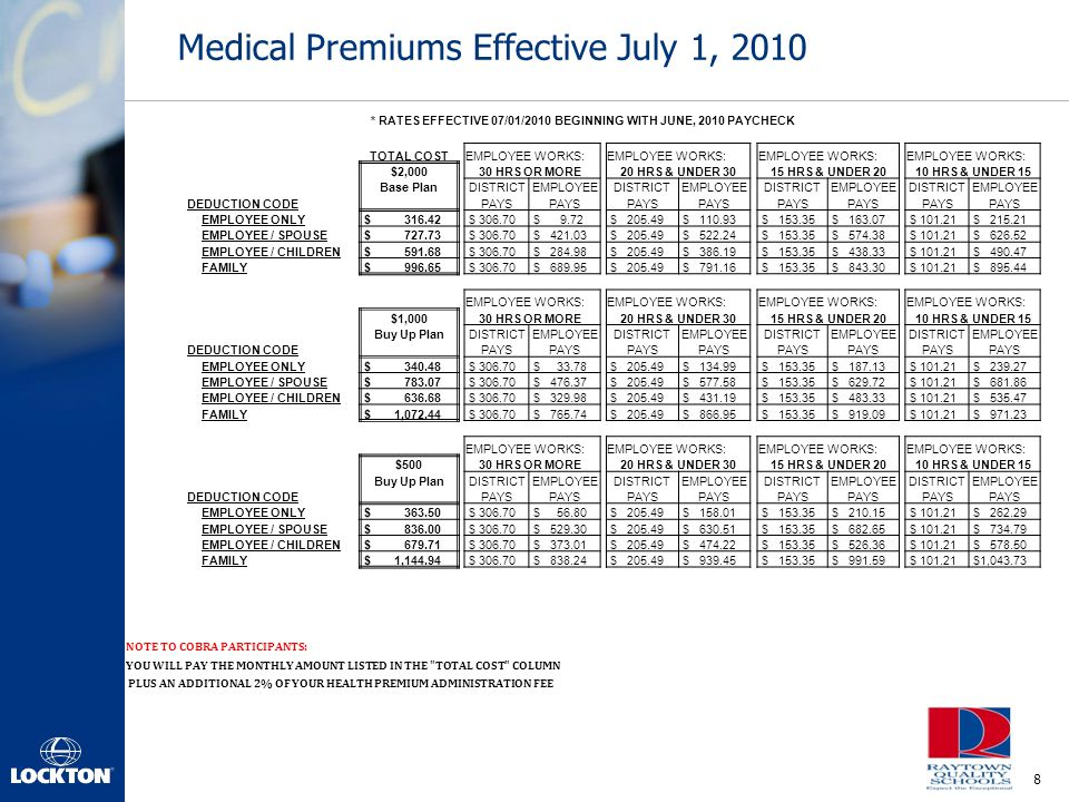 Medical Premiums Effective July 1, 2010