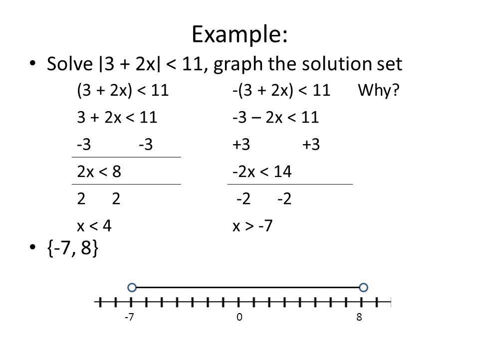 Example: Solve ∣3 + 2x∣ < 11, graph the solution set {-7, 8}