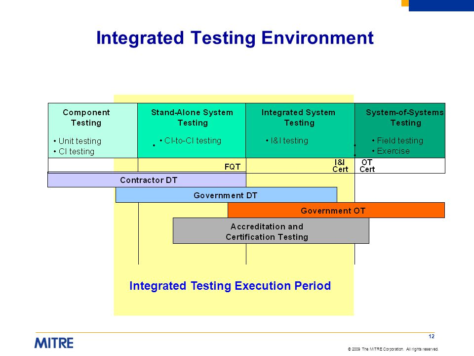 Integrated Testing Environment
