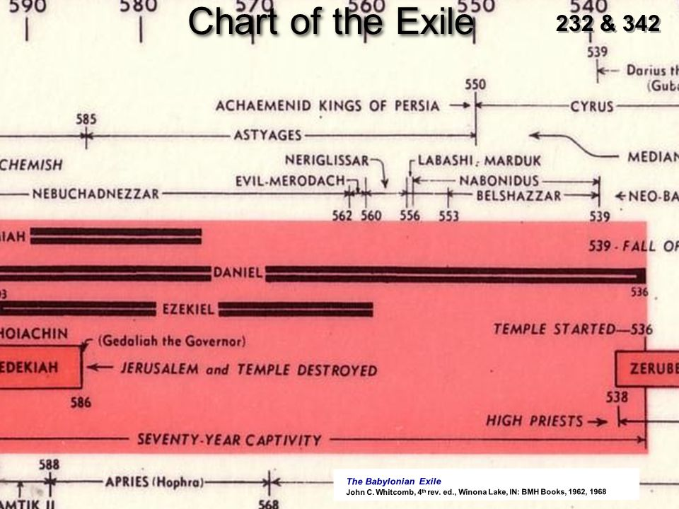 Chart of the Exile 232 & 342 The Babylonian Exile