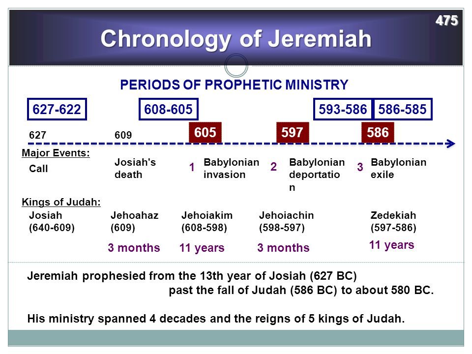 Chronology of Jeremiah