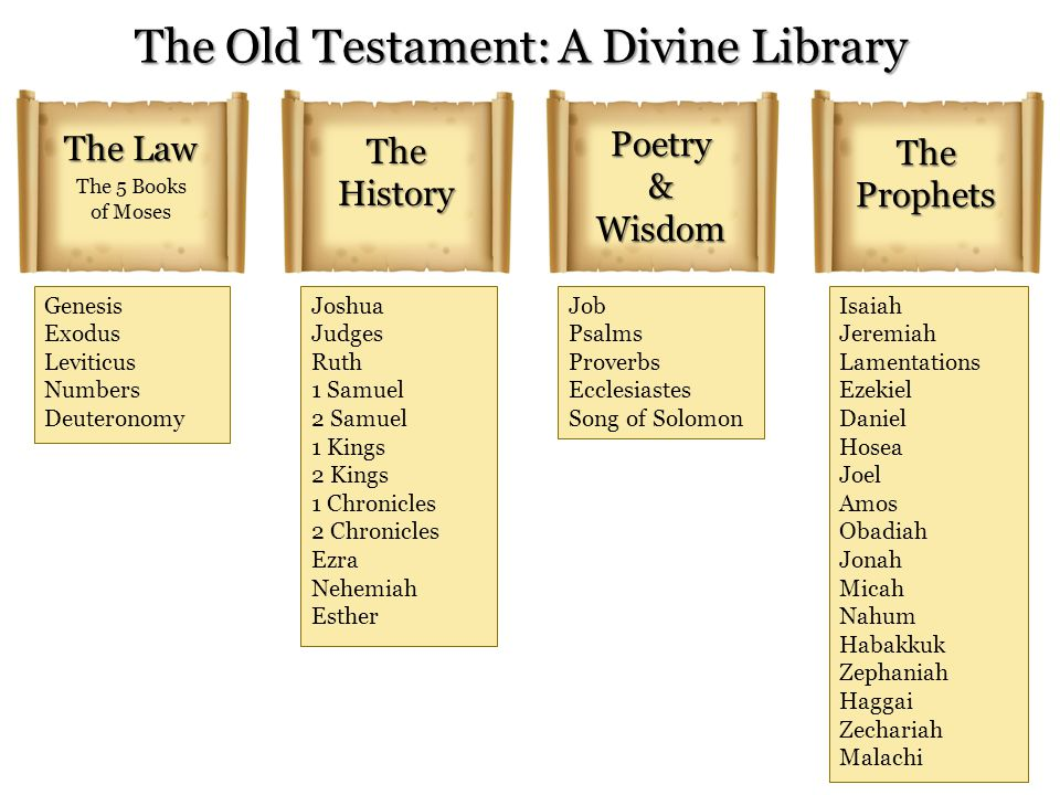 The Old Testament: A Divine Library