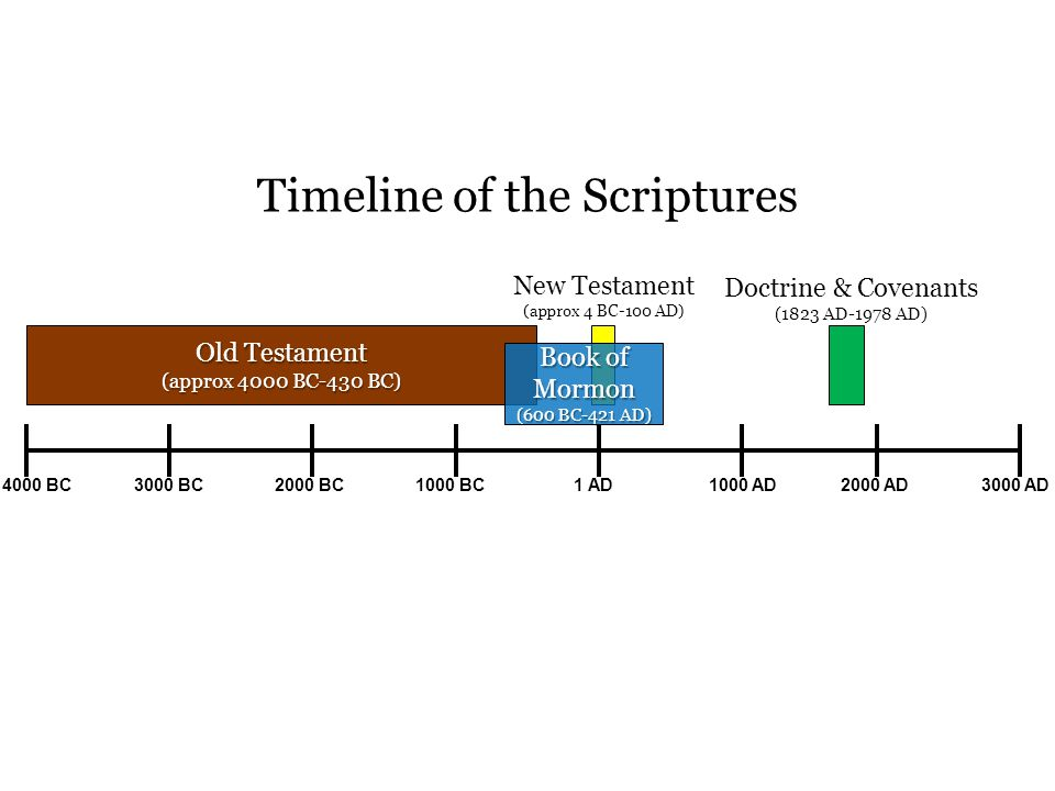 Timeline of the Scriptures