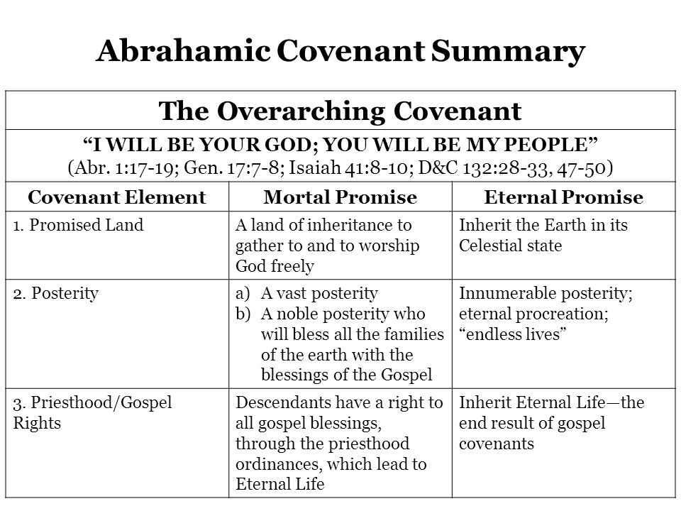 Abrahamic Covenant Summary