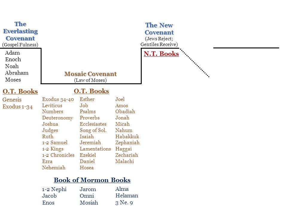 The New N.T. Books O.T. Books O.T. Books Book of Mormon Books