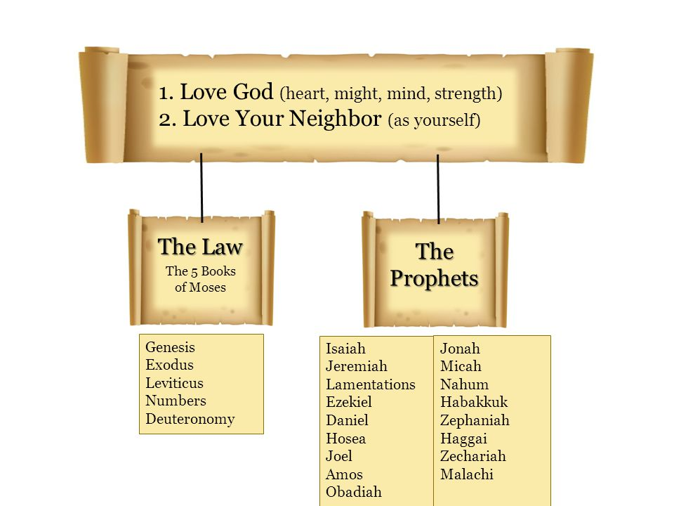 1. Love God (heart, might, mind, strength)