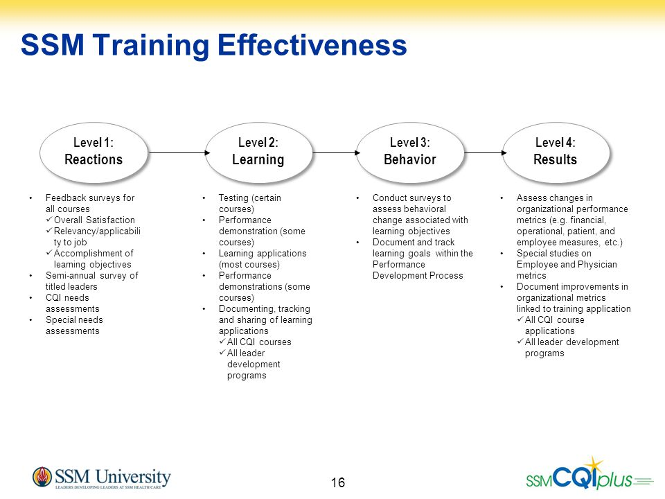 SSM Training Effectiveness