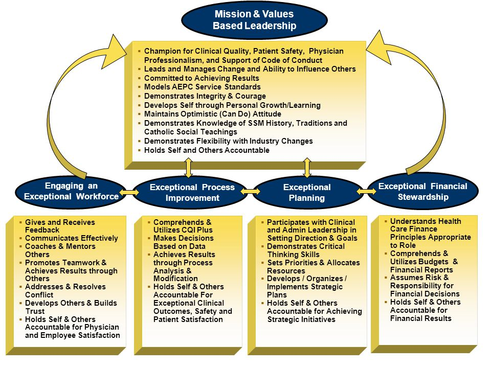 Mission & Values Based Leadership