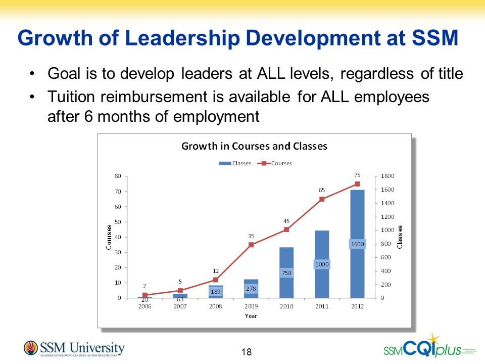 Growth of Leadership Development at SSM