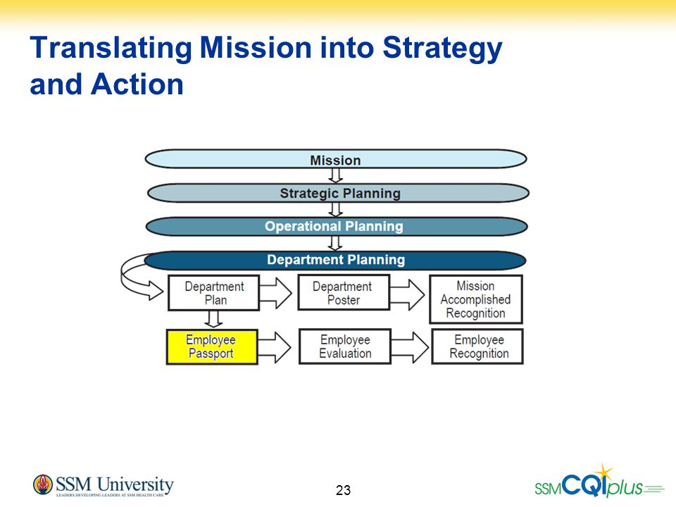 Translating Mission into Strategy and Action