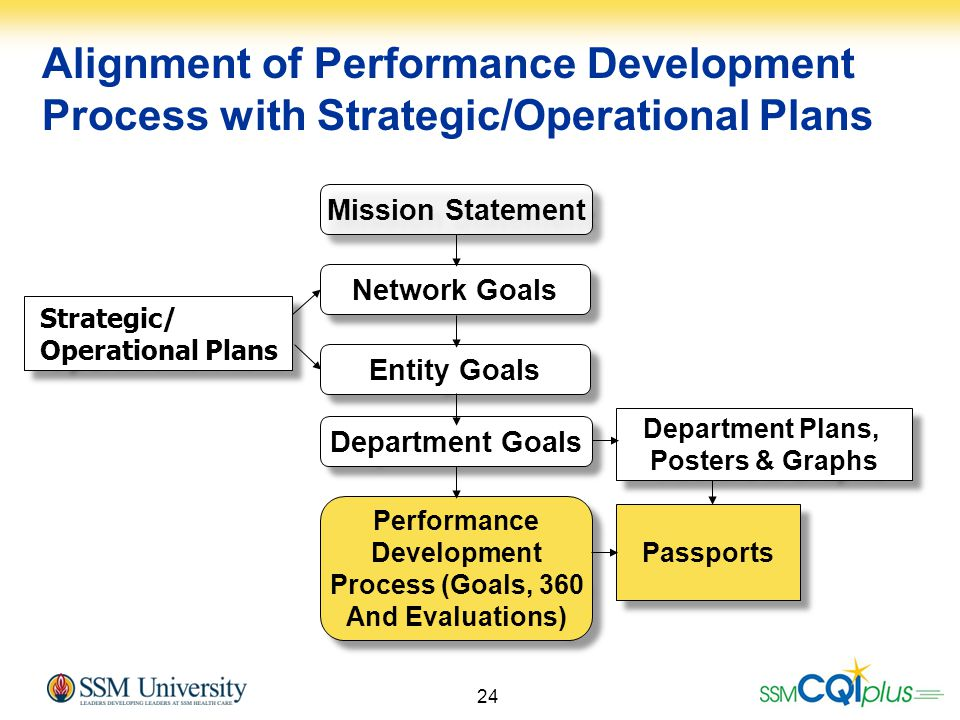 Alignment of Performance Development Process with Strategic/Operational Plans