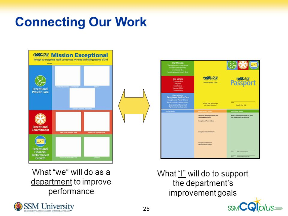 Connecting Our Work What we will do as a department to improve performance.