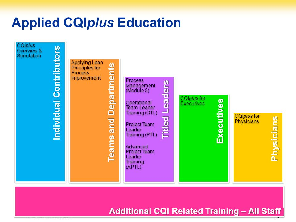 Applied CQIplus Education