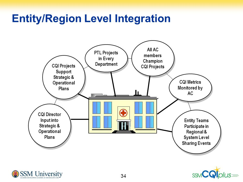 Entity/Region Level Integration