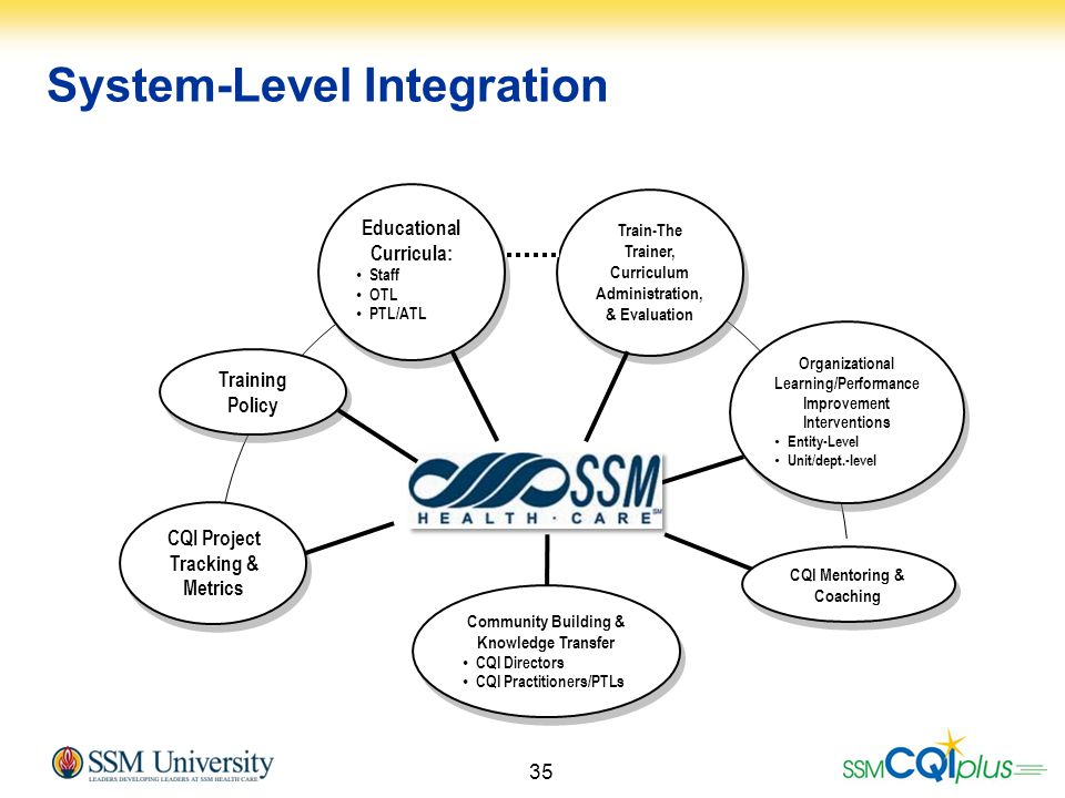 System-Level Integration