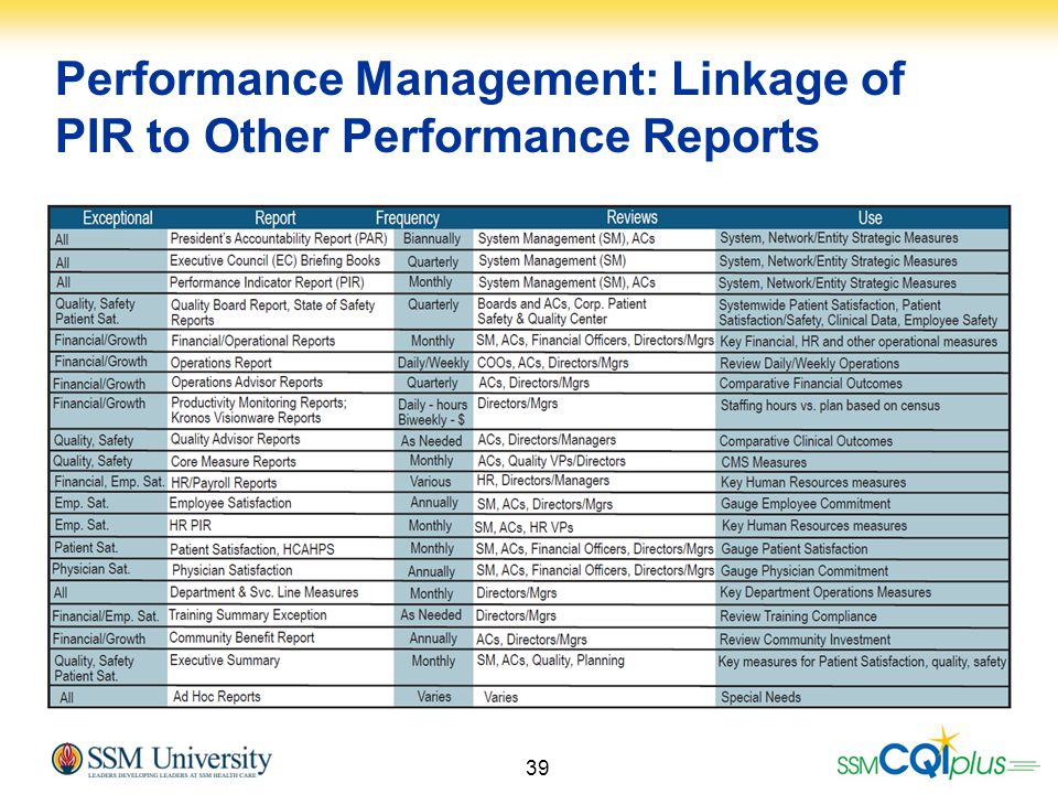 Performance Management: Linkage of PIR to Other Performance Reports