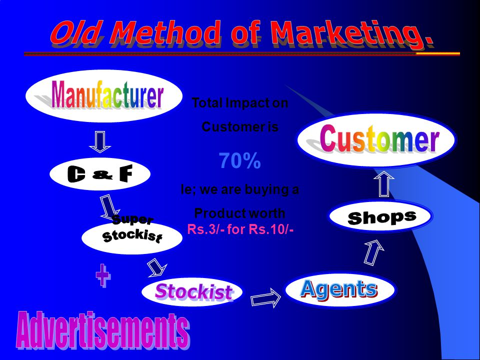 Old Method of Marketing. Product worth Rs.3/- for Rs.10/-
