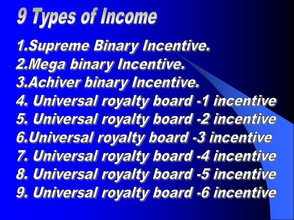 9 Types of Income 1.Supreme Binary Incentive. 2.Mega binary Incentive. 3.Achiver binary Incentive.