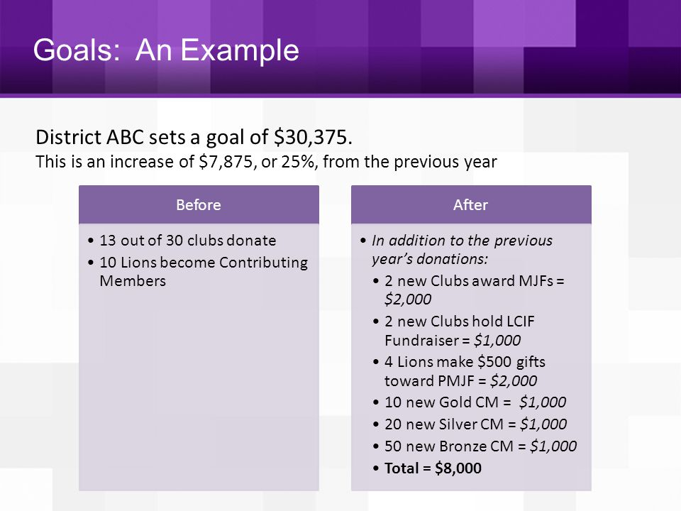 Goals: An Example District ABC sets a goal of $30,375.