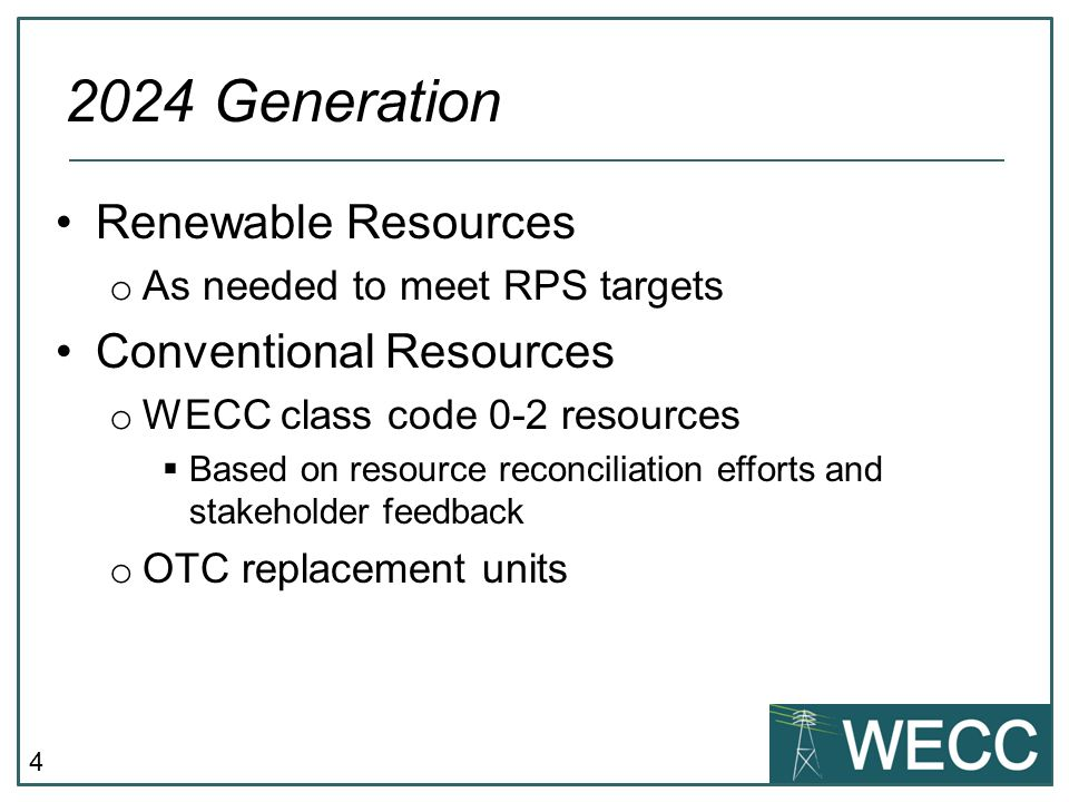 2024 Generation Renewable Resources Conventional Resources
