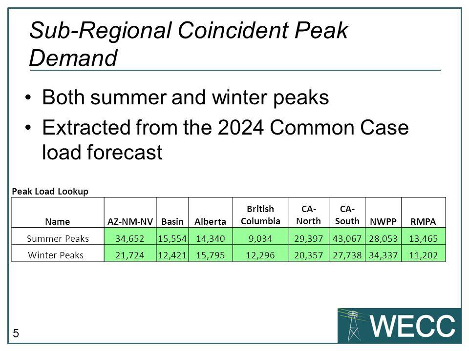 Sub-Regional Coincident Peak Demand