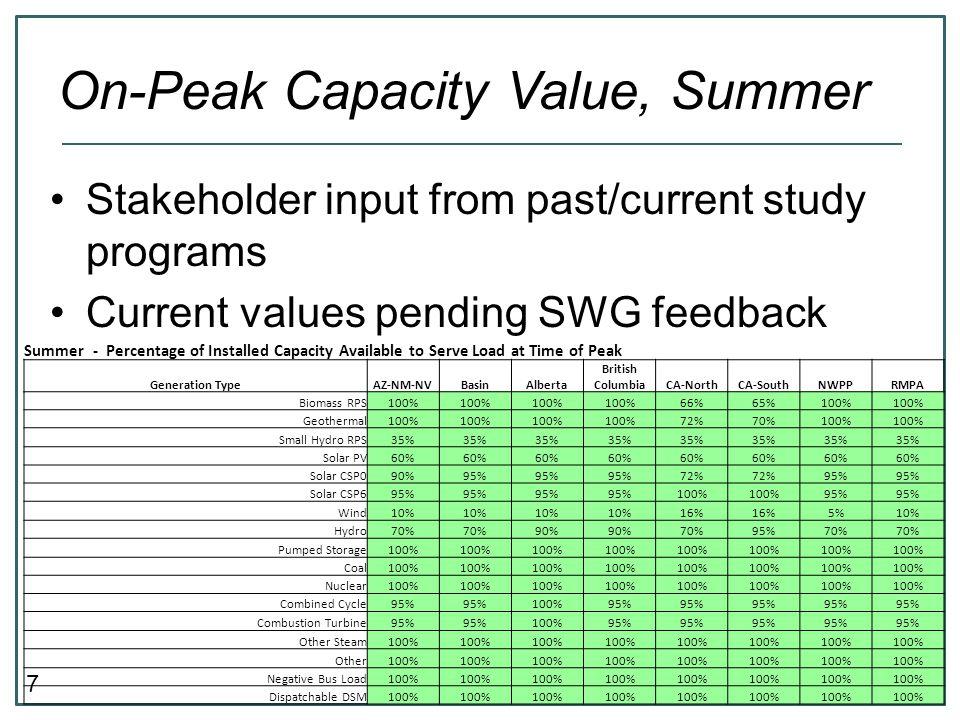 On-Peak Capacity Value, Summer