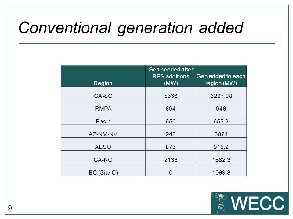 Conventional generation added